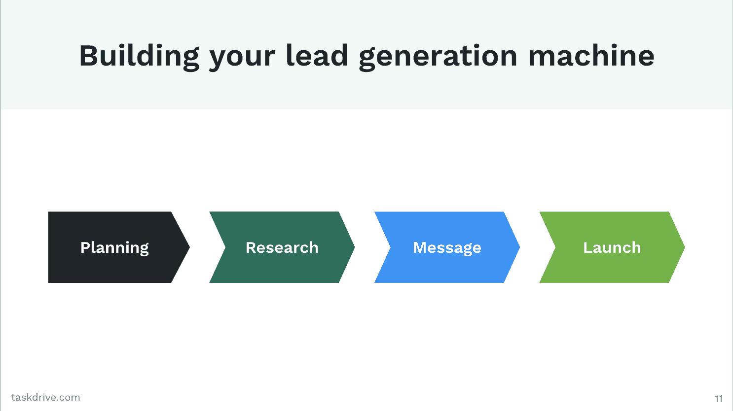 Building a Lean Mean, Lead Generation Machine With Outbound Prospecting 1