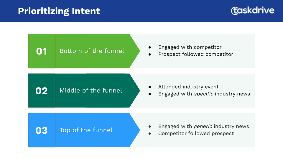 Driving Prospecting Content With Intent Data 1